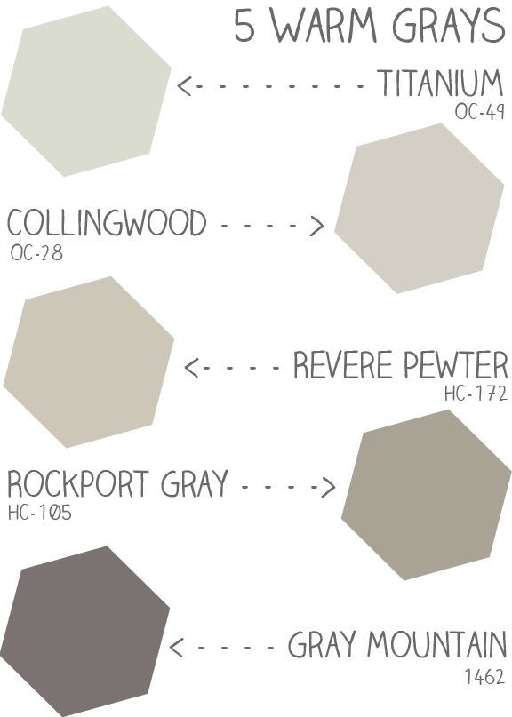 5 Warm Benjamin Moore Grays Anium Collingwood Revere Pewter Rockport Gray Mountain