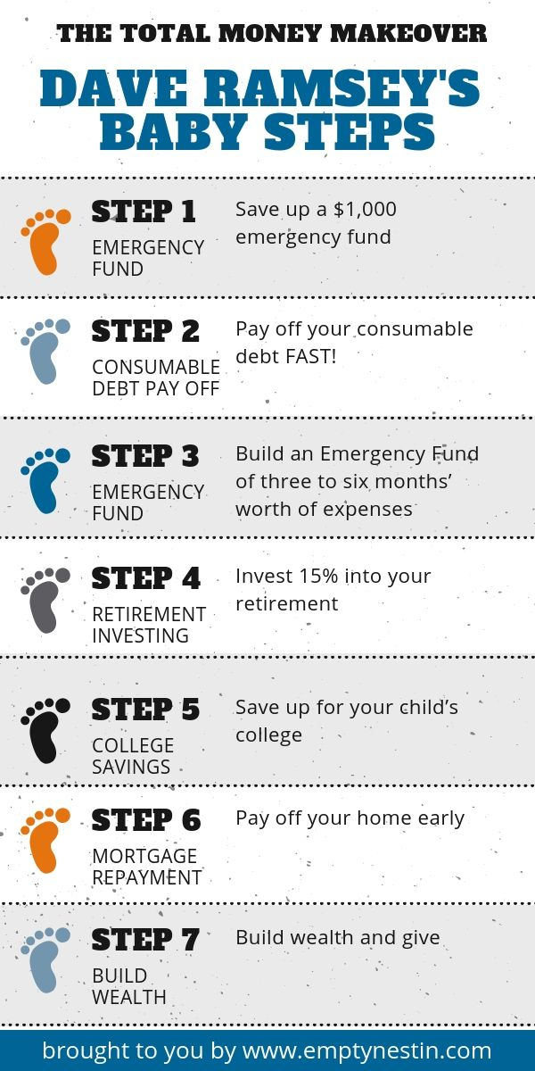 Helpful Guide to Teach You How to Pay Off Debt Without Any Money The Total Money Makeover Dave Ramsey Baby Steps Infograph - Pay off your debt fast!