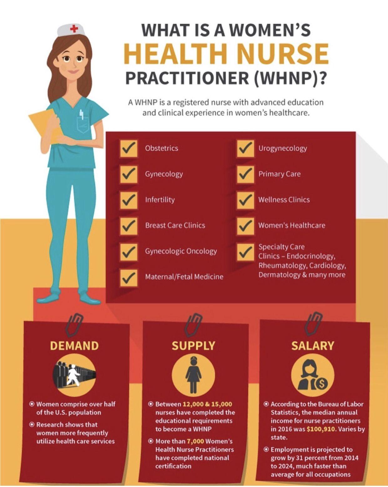 Womens health nurse