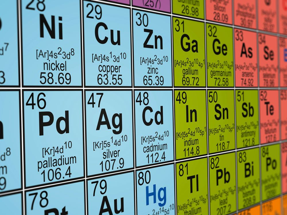 La ciencia de los elementos CIENCIA Pinterest - best of periodic table with charges hd
