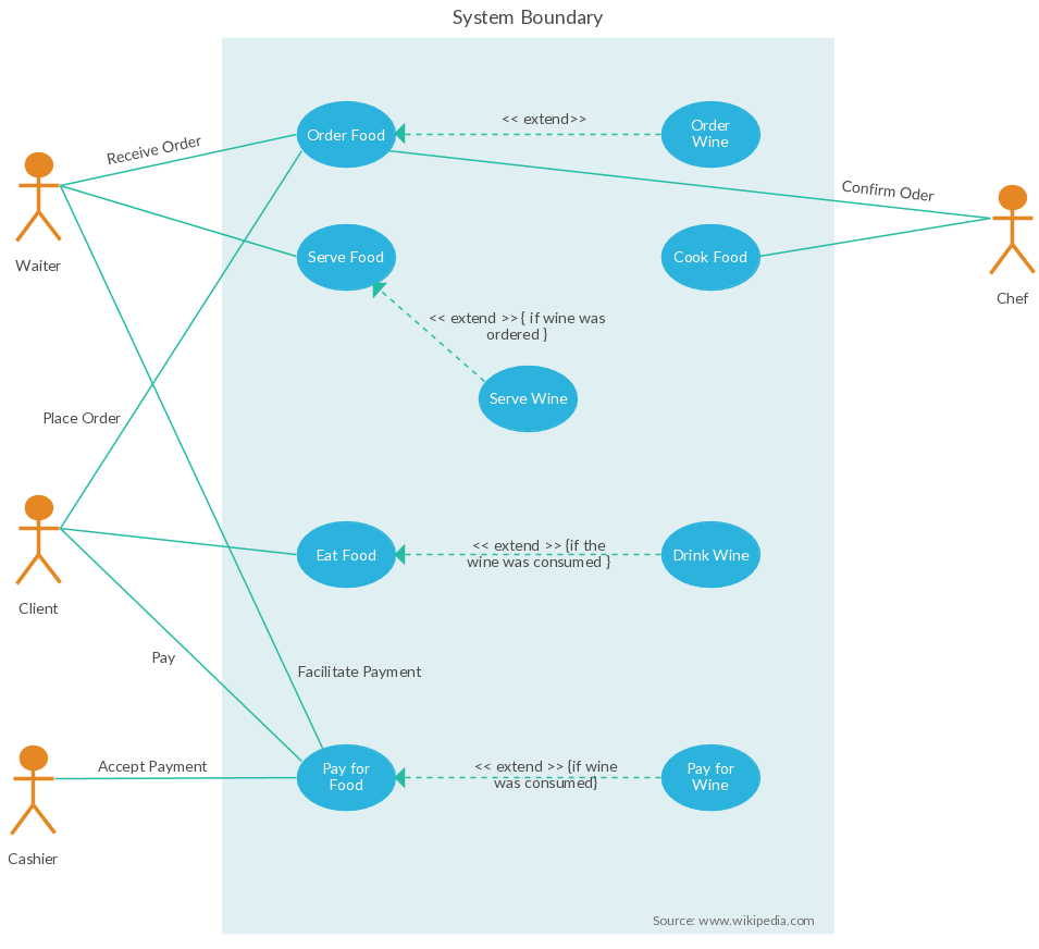 Use Case Diagram Template of Restaurant Order System | Use Case