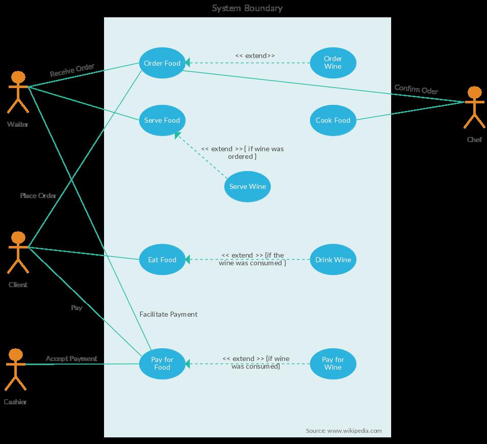use case diagram template of restaurant order system restaurant order system use case restaurant order  [ 955 x 872 Pixel ]