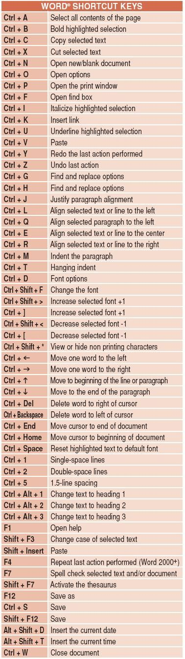 Word' Shortcut Keys - Not all of these work for MAC's but many of