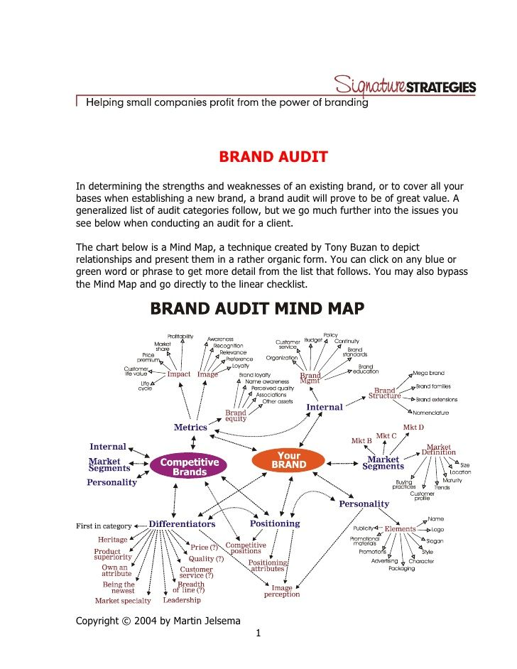 Brand Auditin Determining The Strengths And Weaknesses Of An Existing Brand Or Mind Map Branding Your Business Brand Strategy