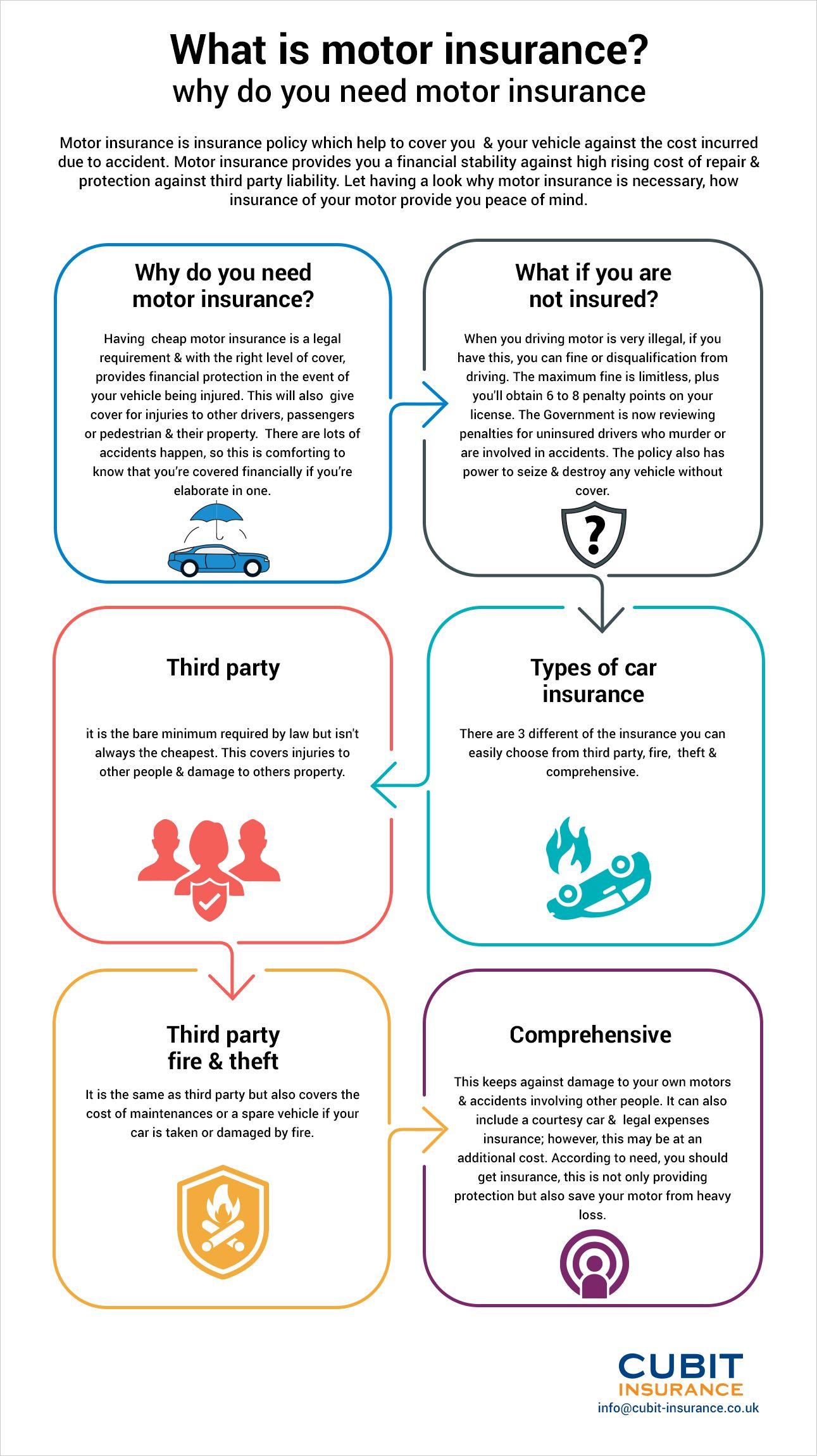 Motor Insurance Cheap Motor & Auto Insurance Quotes
