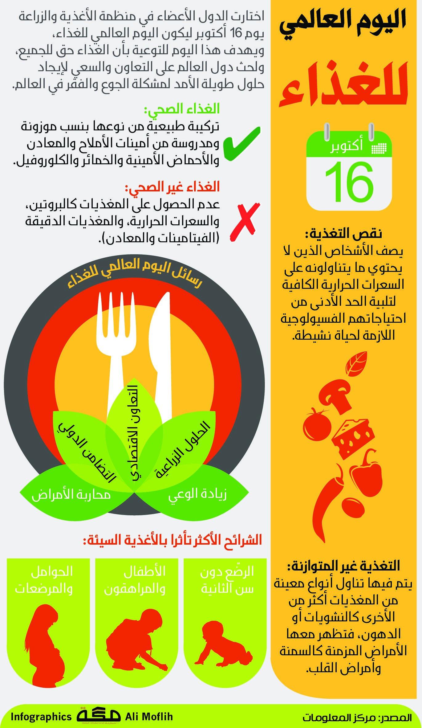 اليوم العالمي للغذاء 16 أكتوبر صحيفةـمكة انفوجرافيك الأيام العالمية Infographic Pie Chart Chart