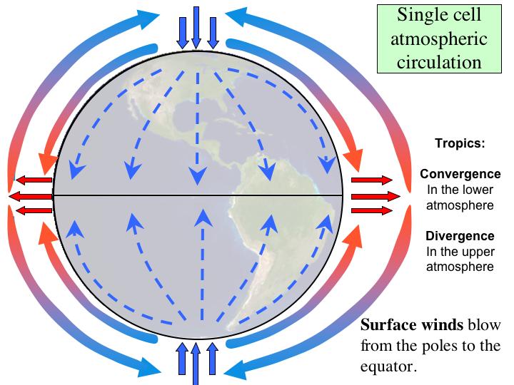 wind info | Energy in my classroom | Pinterest