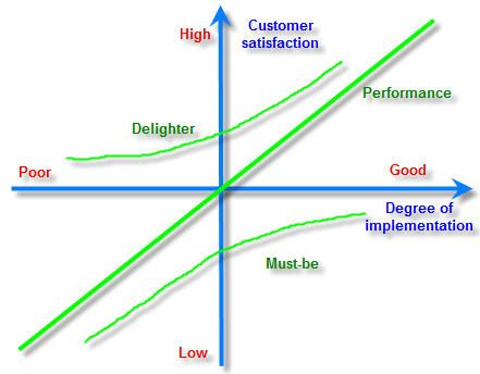 taking a look at customer satisfaction Below, we'll look at the top factors that influence customer happiness and share some ideas on how to increase customer satisfaction sustainably  here are some tips on sustaining customer satisfaction year after year to build a committed customer base 1 personalized customer service.