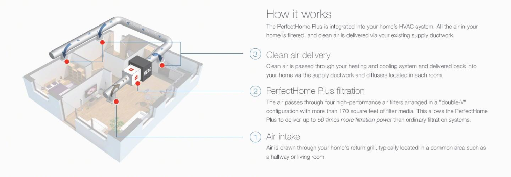 1 Rated Whole House Air Purification System IQAir Air