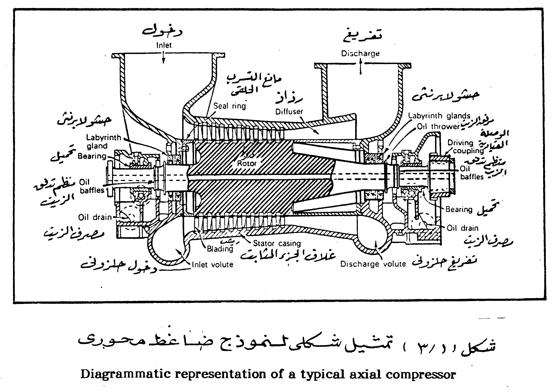 Air Compressor For Gas Turbine Diagram
