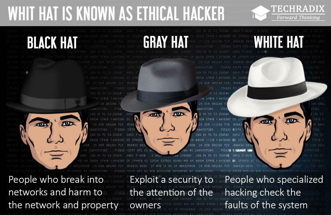Black Hat Hackers : •grey Hat Hackers : •White Hat hackers