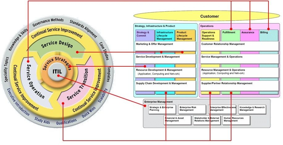 Itil Only For It Part 2 Of 2 Investaura
