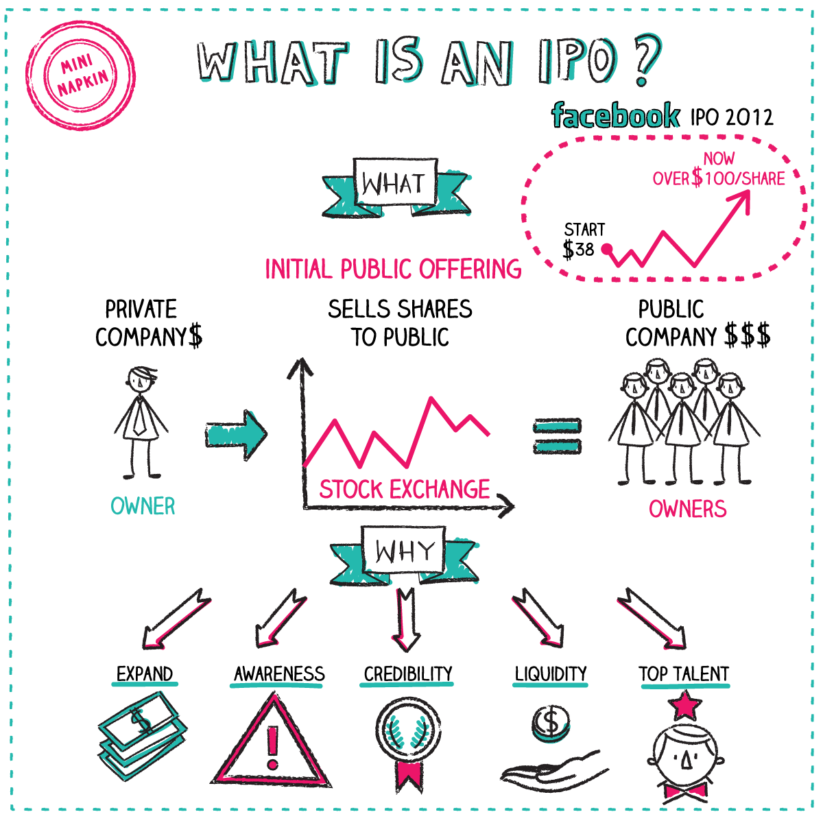 What Is Ipo Economics Lessons Economics Notes Finance