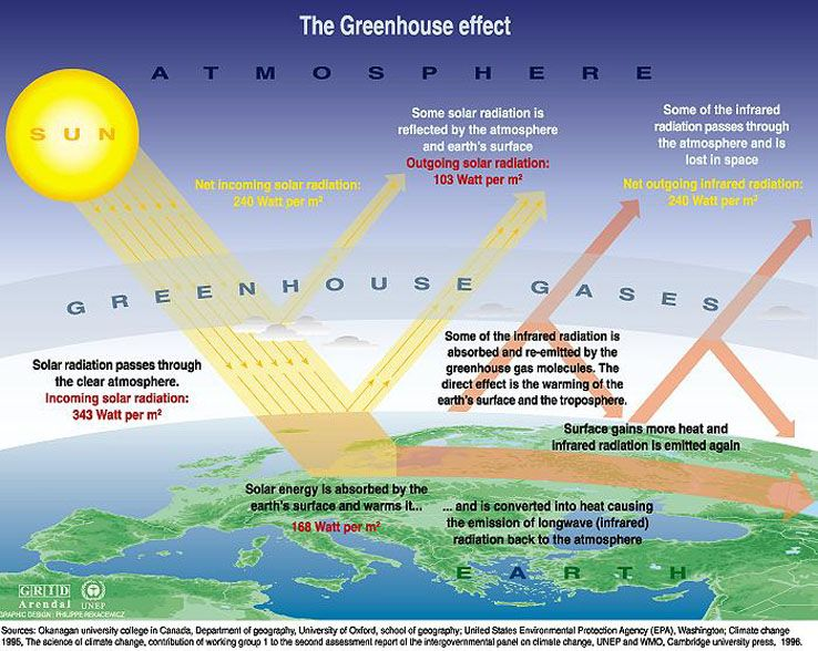 Greenhouse Effect With Images Global Warming Climate Change