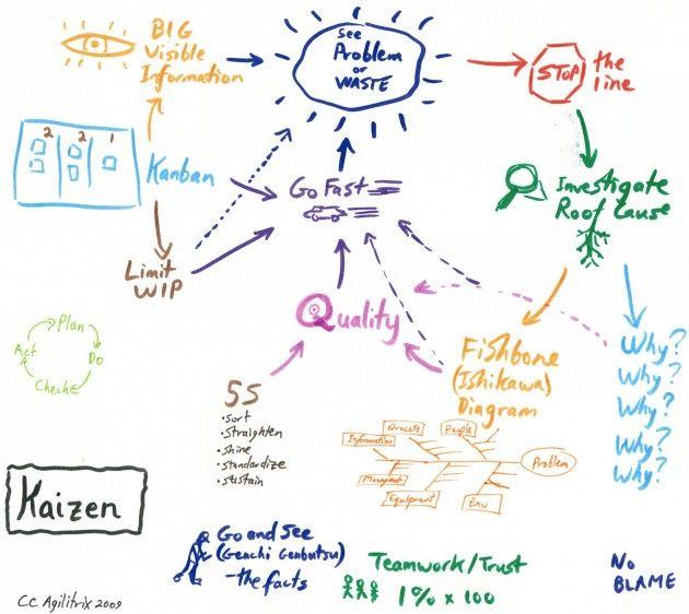 Mapa mental de la filosofía Kaizen LEAN projects Pinterest - root cause analysis