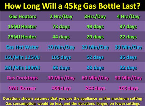 how long with a 45kg lpg gas bottle last elgas great things. Black Bedroom Furniture Sets. Home Design Ideas