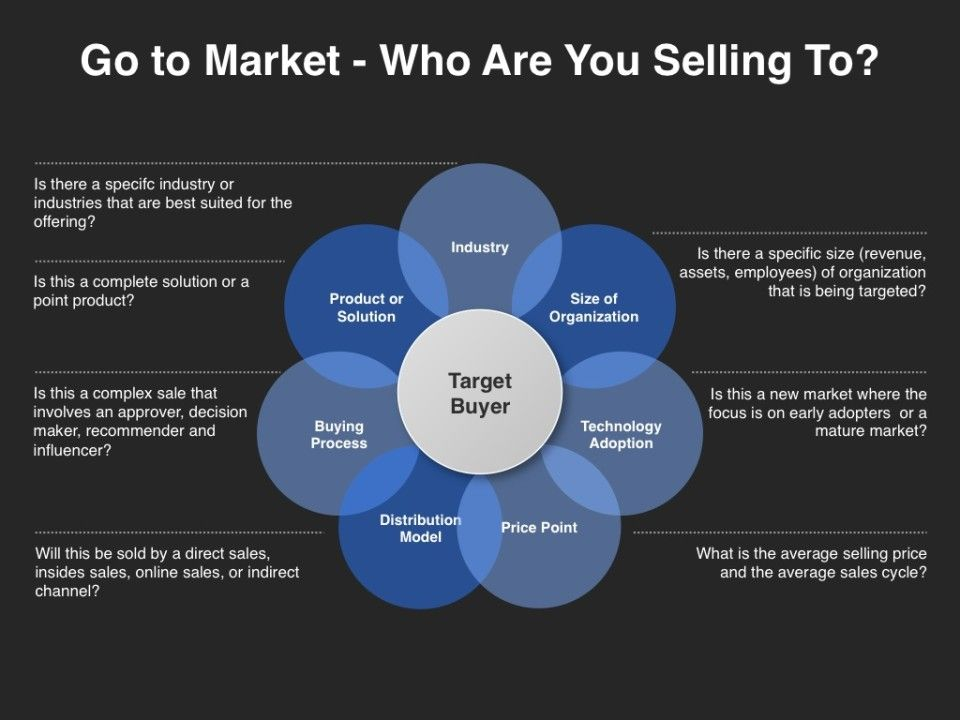 GotoMarket Strategy Who Are You Selling To Marketing