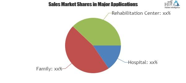 Retractor Market Analysis By Competitors Trends Applications And