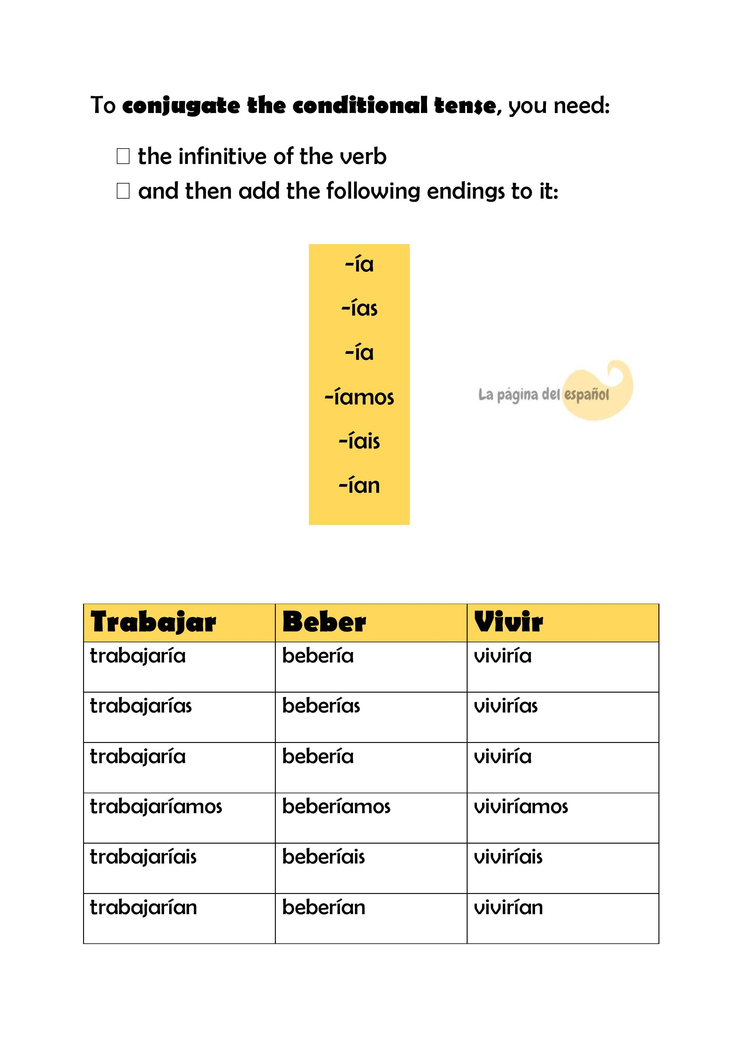 worksheet Conditional Tense Spanish Practice Worksheets conditional tense conjugation potencial pinterest conjugation
