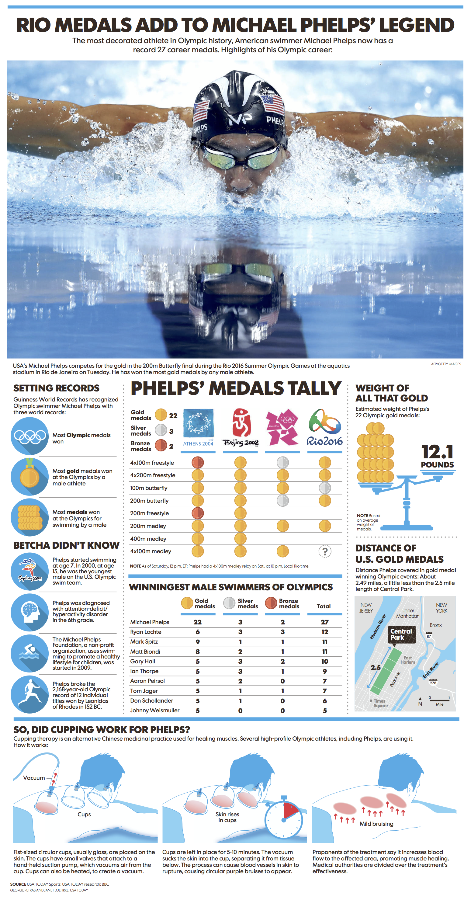 Rio's medals add to Michael Phelps' legend