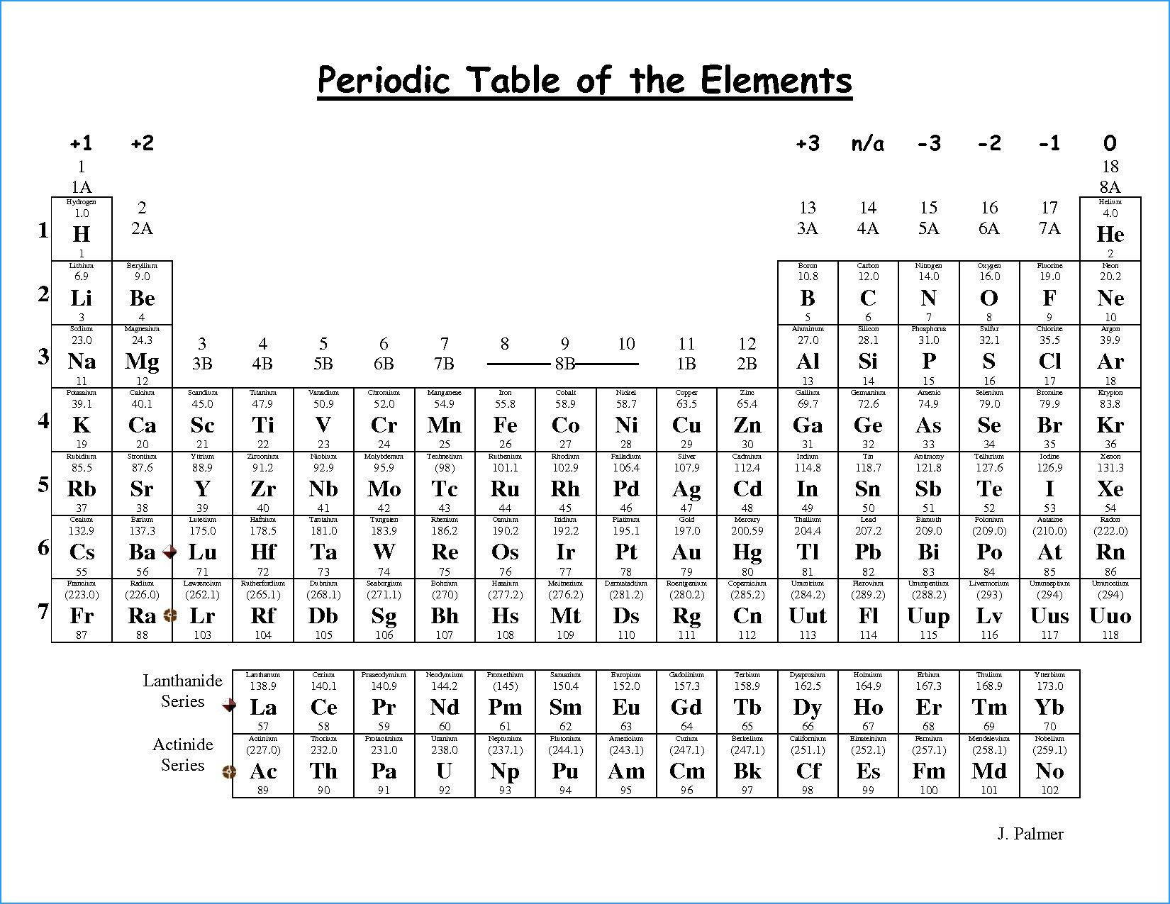 New Periodic Table With Valence Numbers Pdf Periodic Table Of The Elements Periodic Table How To Memorize Things