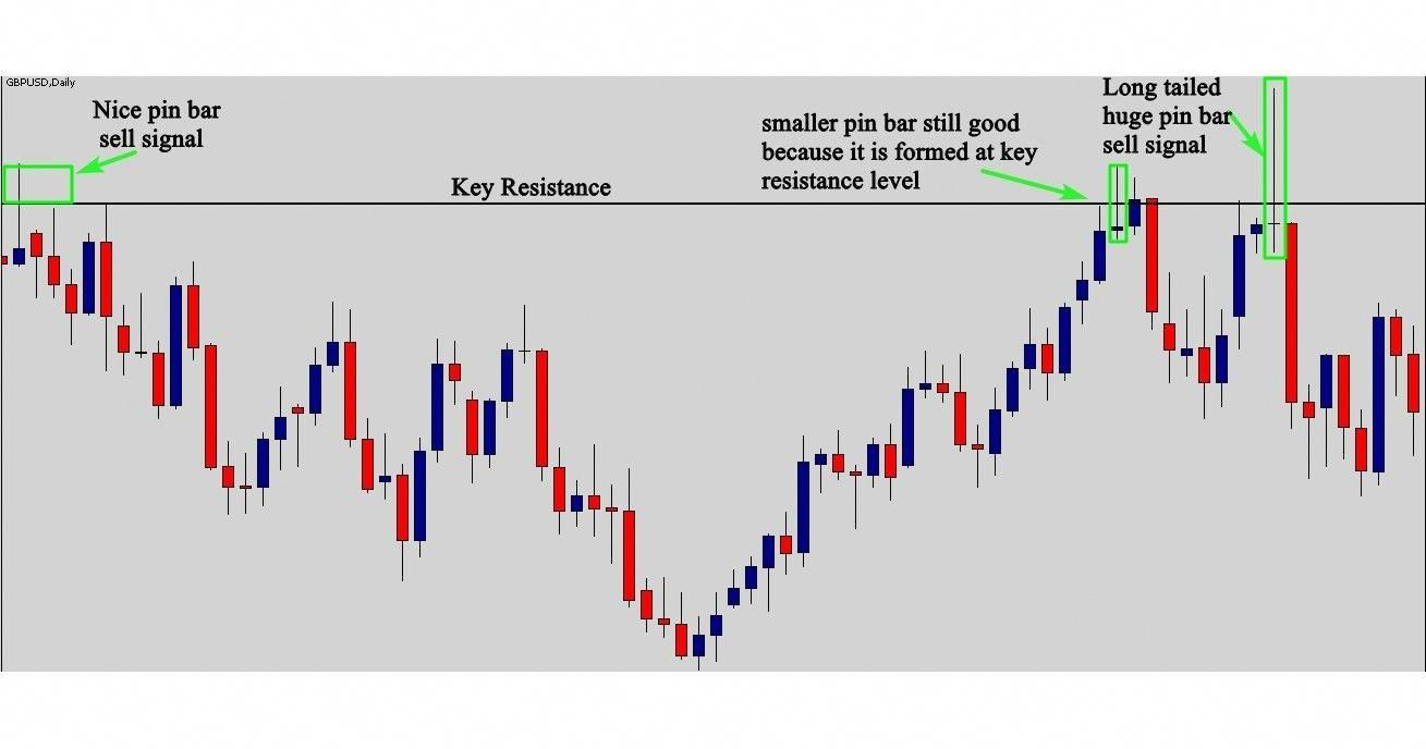 Learn To Trade Forex Forex Strategy Trading Quotes Trading