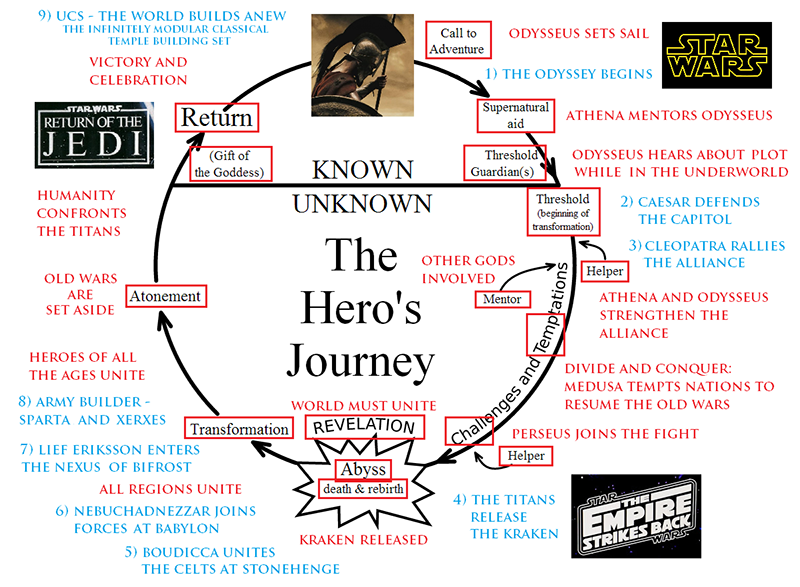 Movie Hero S Journey Example Google Search Essay Epic Narrative Definition