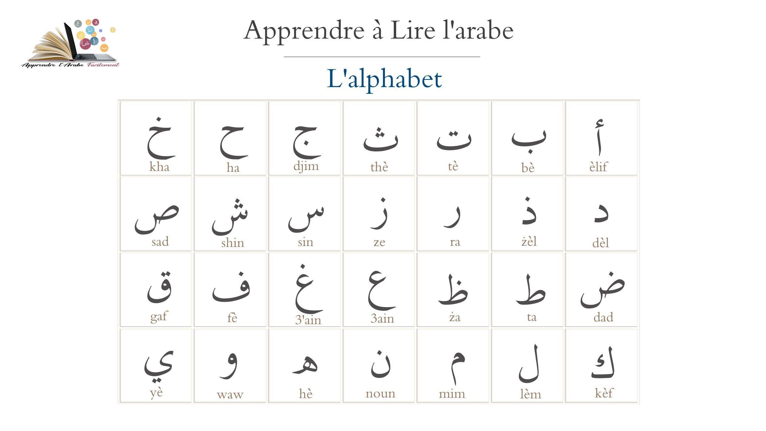 Alphabet Arabe Apprendre L Arabe Apprendre A Lire L Arabe Apprendre A Lire
