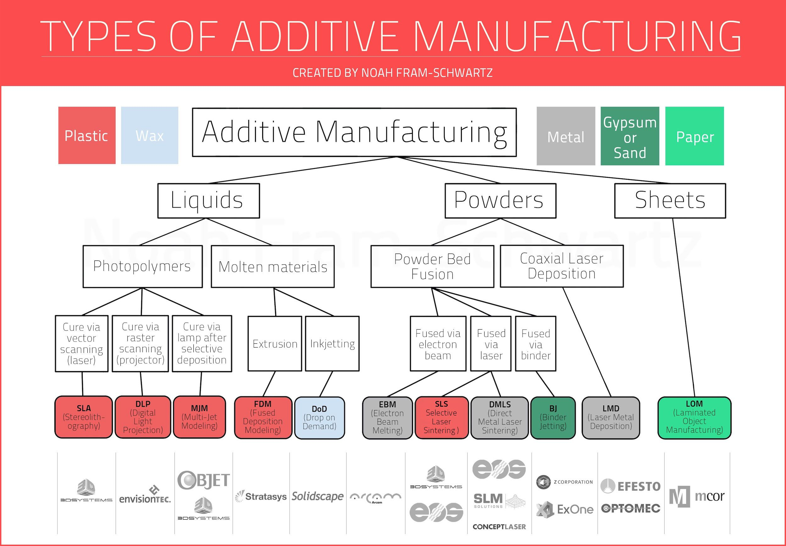 Types Of Additive Manufacturing Infographic According To Noah