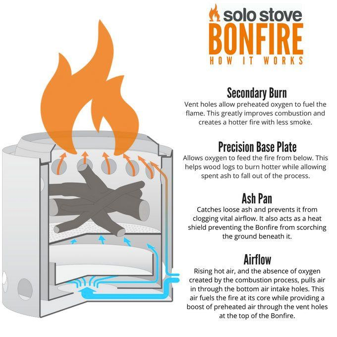 Image Result For Solo Stove Bonfire Outdoor Fire Pit Designs Fire Pit Cool Fire Pits