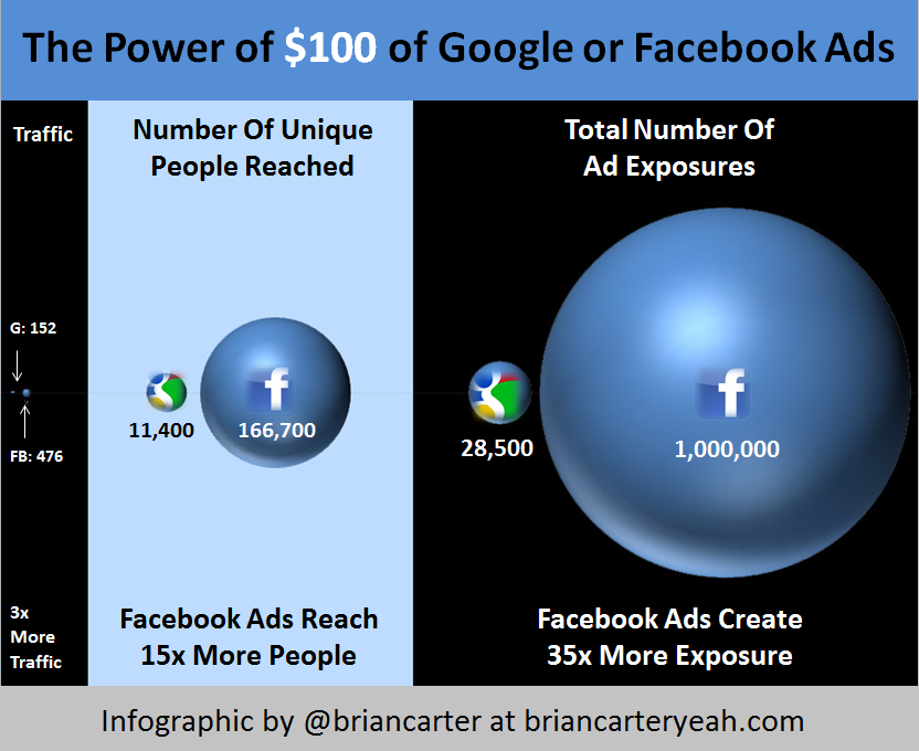 Facebook Ads Have 35 Times The Reach Of Google. Link up with us --> goo.gl/7LwBu