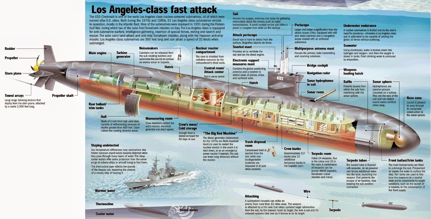 Los Angeles Class Submarine - - Yahoo Image Search Results | Los ...