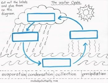 the water cycle lesson plan with hand drawn printables water cycle craft sensory play and. Black Bedroom Furniture Sets. Home Design Ideas