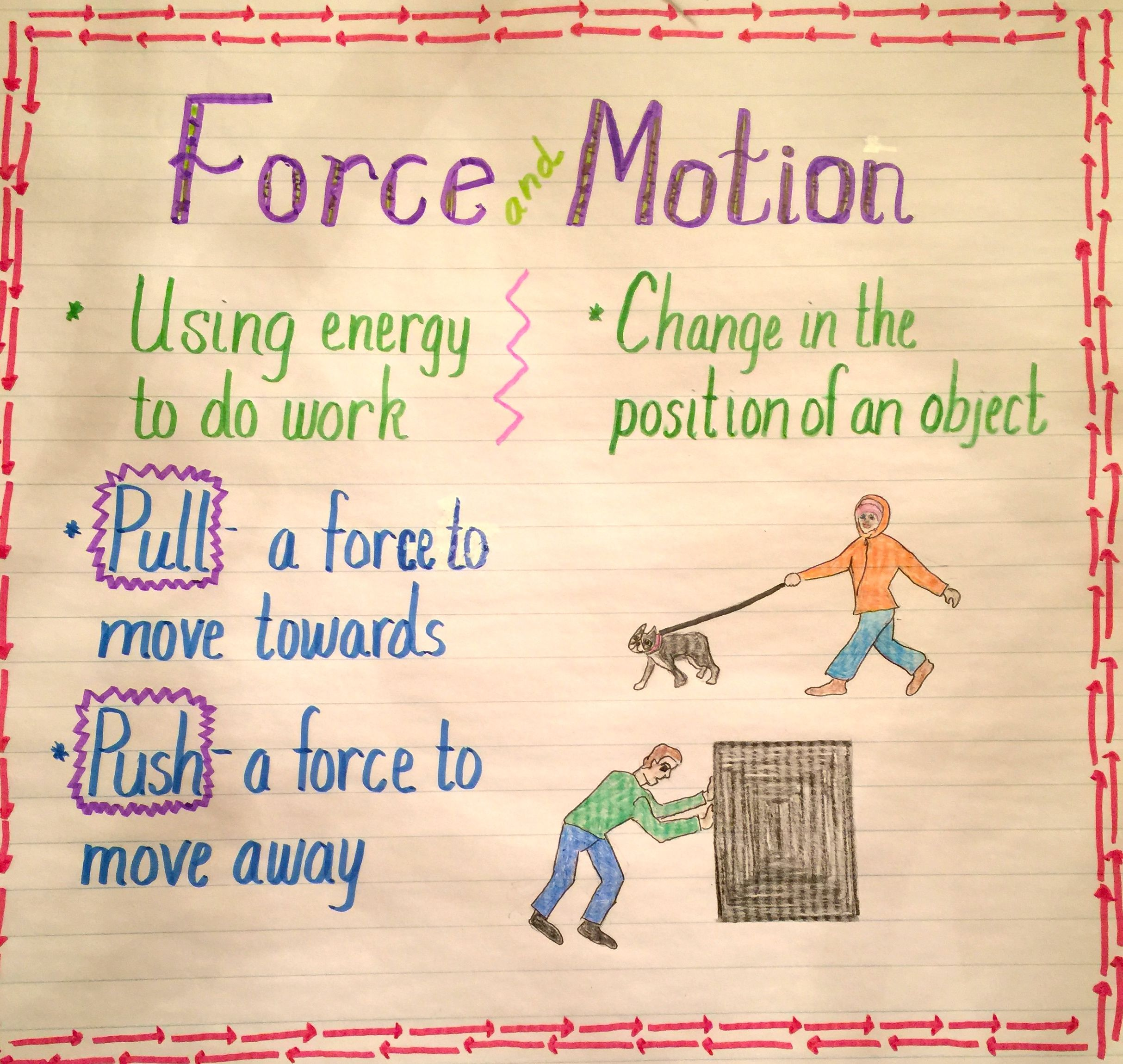 Force And Motion Push And Pull Anchor Charts Force