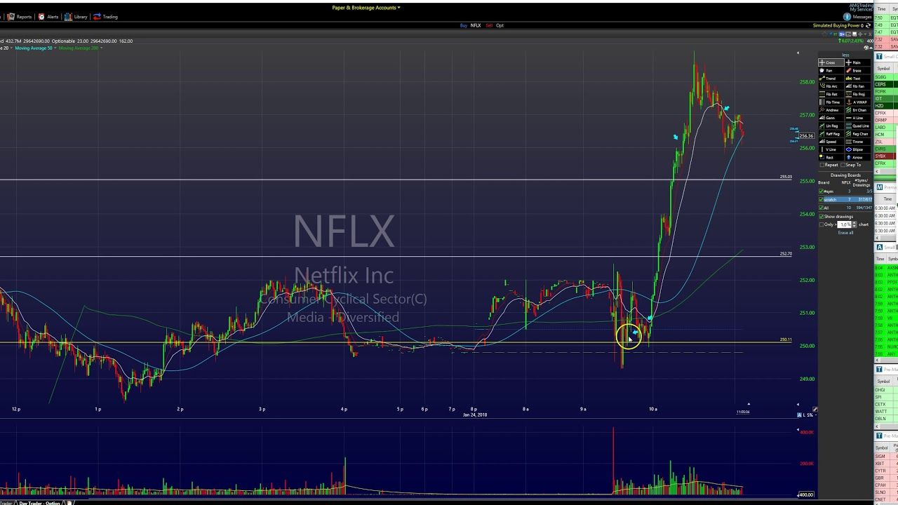 Day Trading Strategy 43 90 On Nflx Call Options Youtube