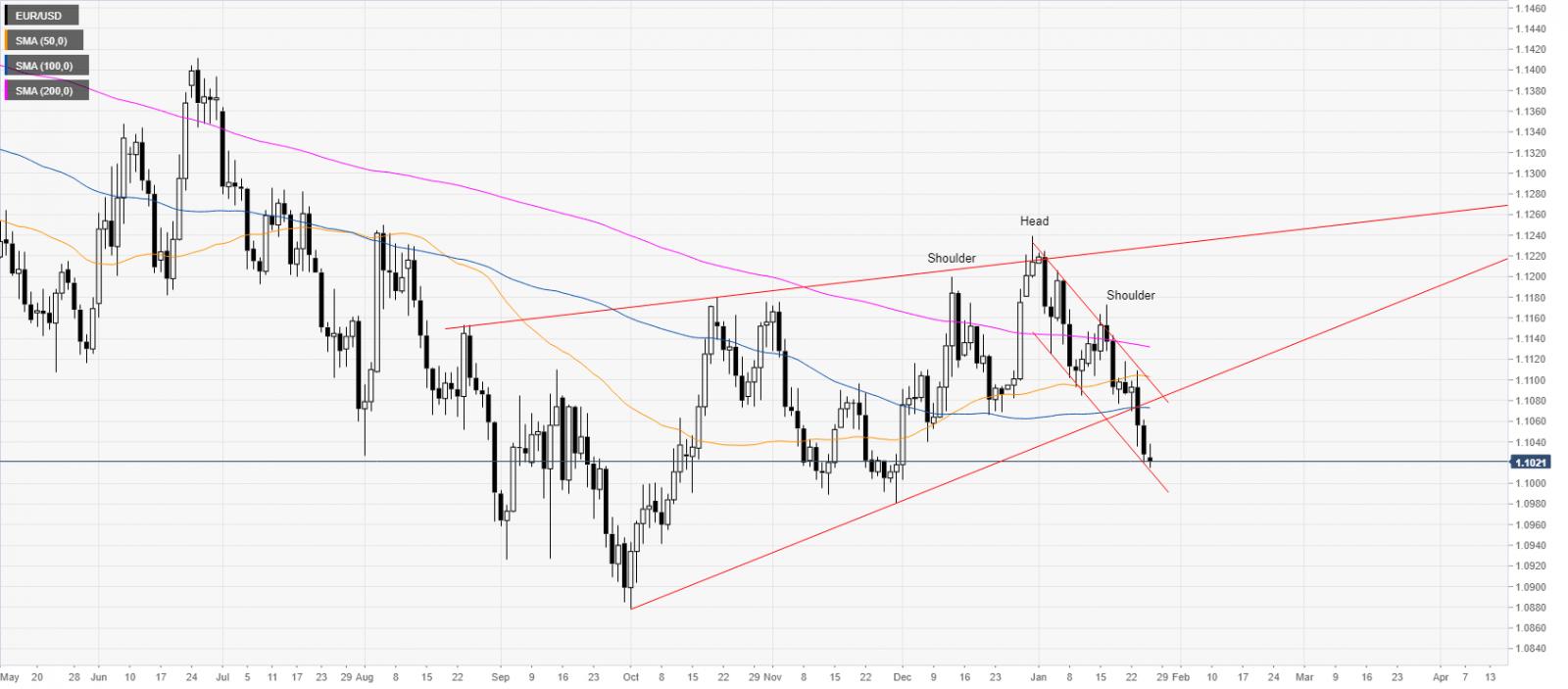 يبدأ اليورو الأسبوع تحت ضغوط البيع Line Chart Chart Diagram