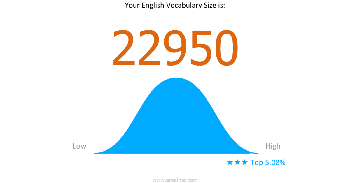 My Vocabulary Size is about: 【22950】! What about you ...