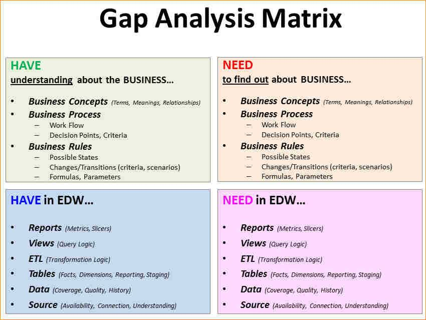 Gap Analysis Example Business Analyst Analysis Business