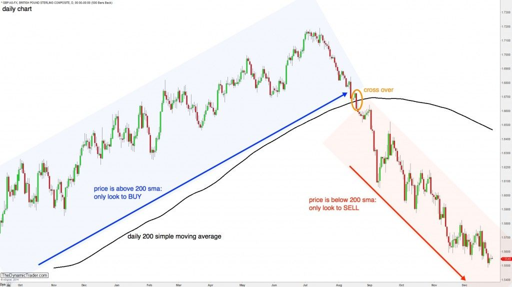 200 Moving Average Moving Average Forex Trading Tips Things To