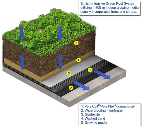 Green Roof System Cross Section Diagram Green Roof System Green Roof Sky Garden