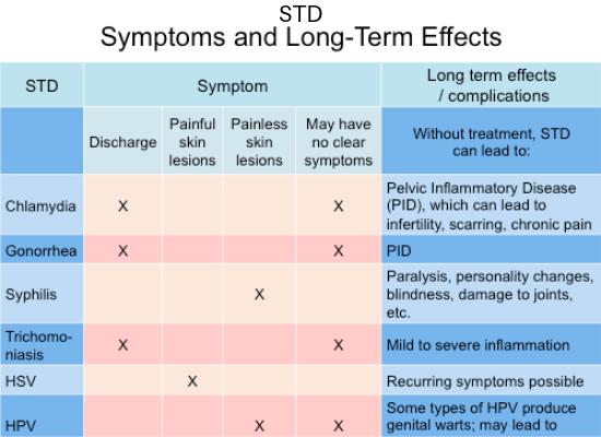 404 Error Std Symptoms Pelvic Inflammatory Disease Stds