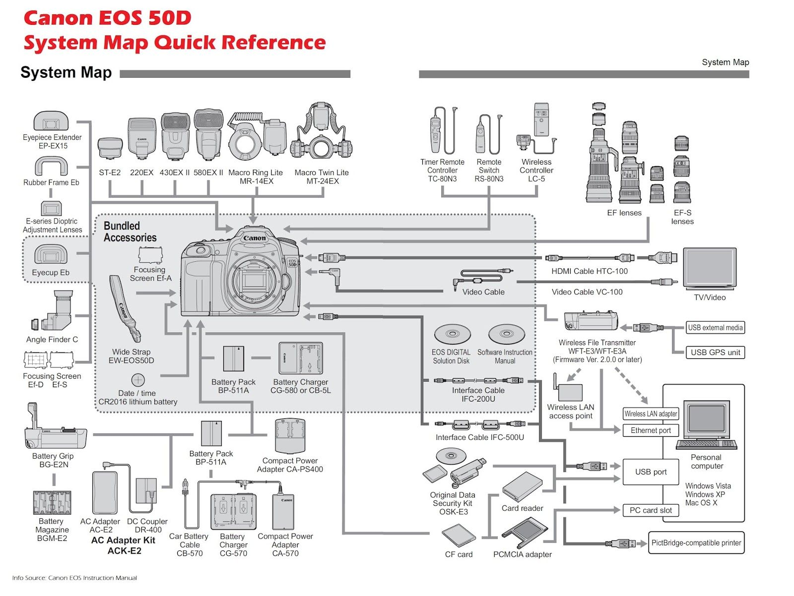 Canon EOS 50D Camera System Map Quick Reference  There's