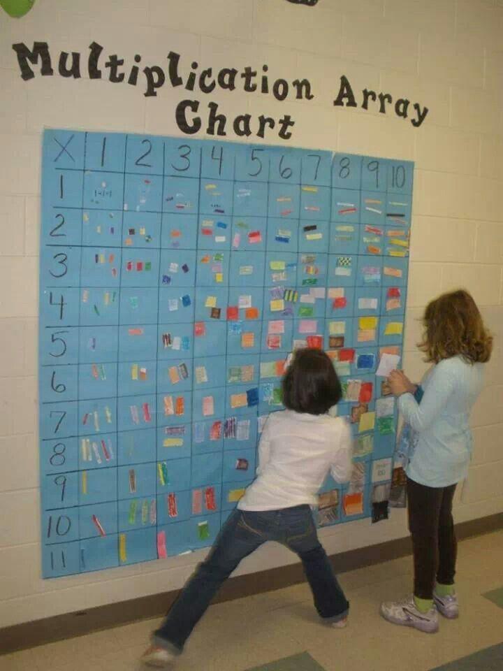 Multiplication Array Chart Math Add Sub Mult Div Pinterest