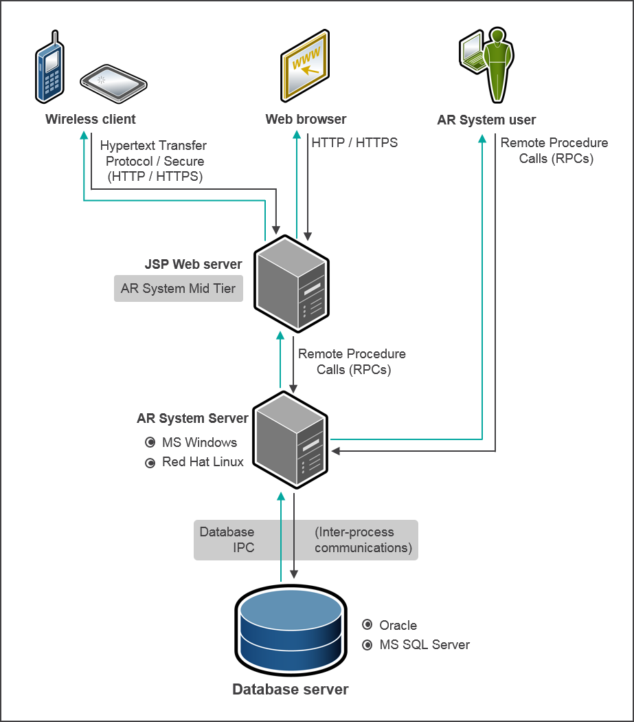 Remedy Ar System Architecture Documentation For Bmc Remedy Action Request System 19 02 Bmc Documentation In 2020 System Architecture System Sql Server