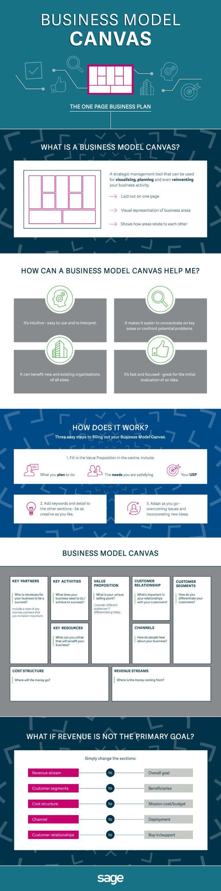 Creating a Business Plan Creating a business plan