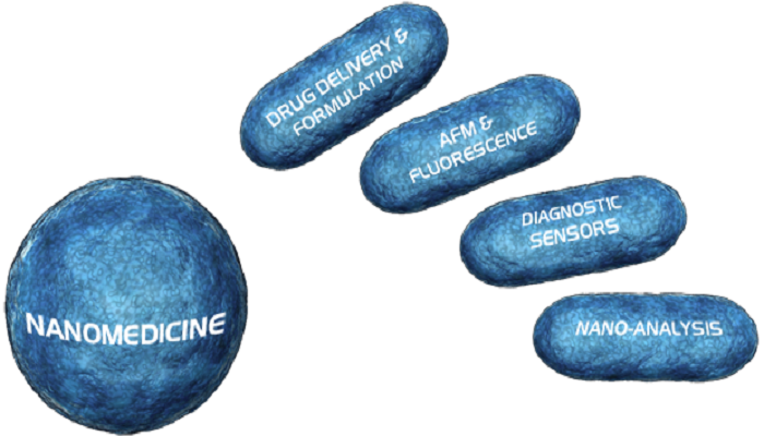 Nano Pharmaceutical Market 2017 - GSK, Sanofi, Merck, Pfizer, Magforce, Celgene, Eli Lilly, Nanobiotix, Astrazeneca - https://techannouncer.com/nano-pharmaceutical-market-2017-gsk-sanofi-merck-pfizer-magforce-celgene-eli-lilly-nanobiotix-astrazeneca/