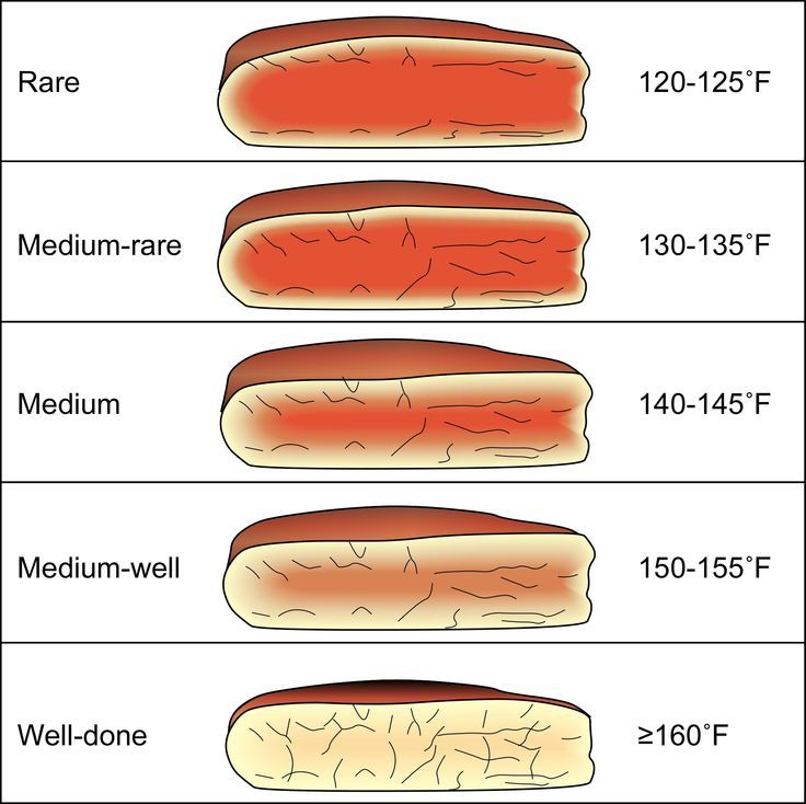 Grilled steak temperature chart google search steak for How to find a medium