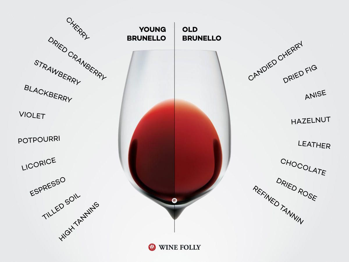If Your Project Requires Quality Beer Conversational Italian Wine Are Definitely Some Of The Best To Contemplat Wine Folly Brunello Di Montalcino Italian Wine