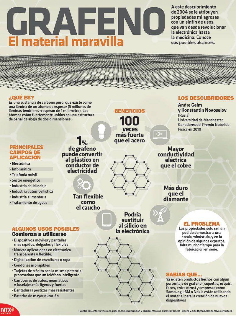 """#Descubre los posibles alcances del grafeno, """"El material maravilla"""", el cual fue descubierto en 2004 y se le atribuyen propiedades milagrosas con un sinfín de usos, que van desde revolucionar la electrónica hasta la medicina."""