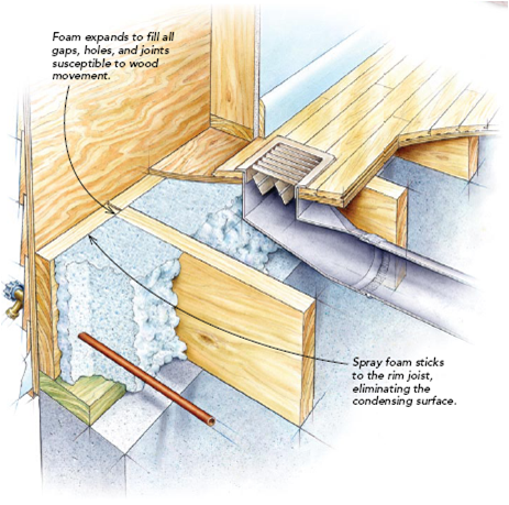 Rim Joist Insulation Home Insulation Home Repairs Home Construction